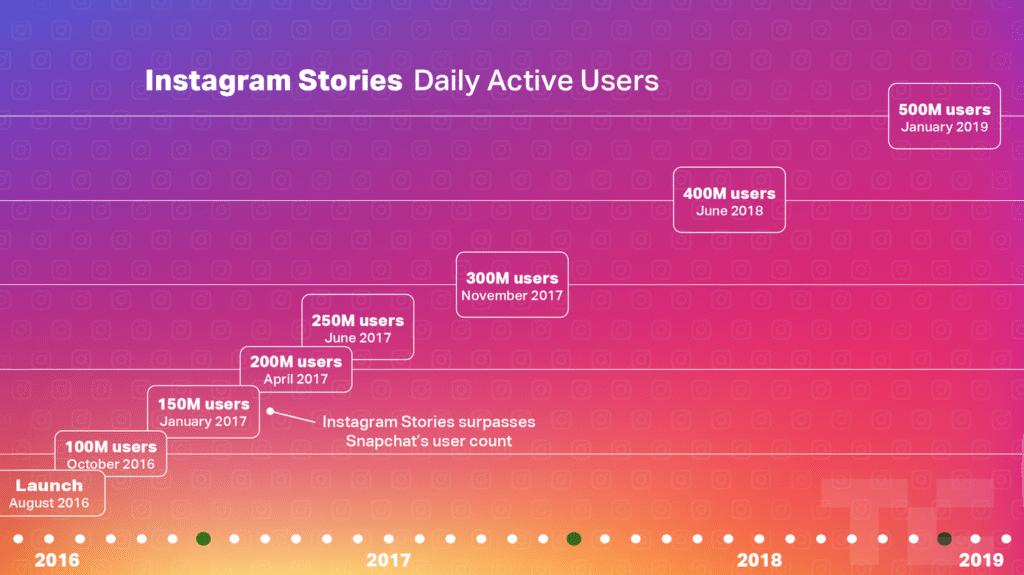instagram stories users